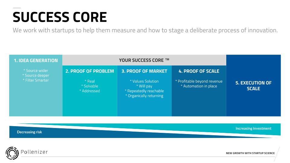 success-core