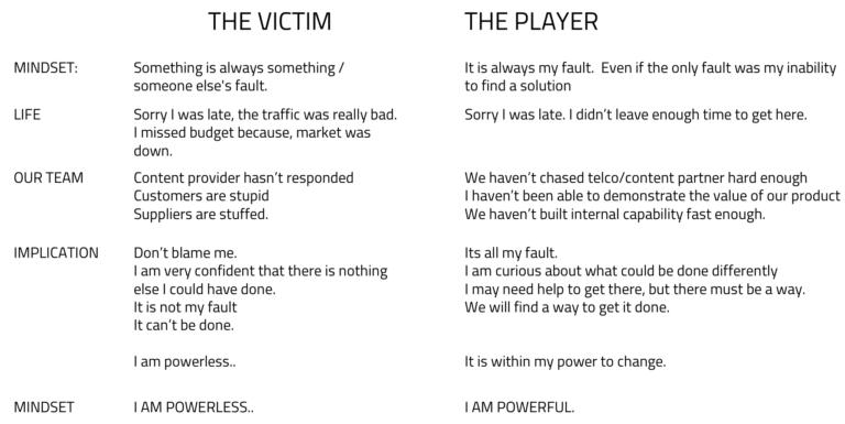 Leadership of Victim-Player frame